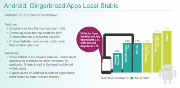 iOS 和 Android 哪個比較少當機? 結果出乎意料