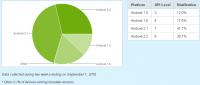 Android市場分析2010Q2