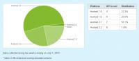 Android使用者版本大剖析 2010Q2