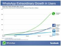 WhatsApp 創辦人 Jan Koum 表示被 Facebook 收購後大家的個資將會一樣安全