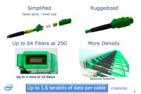 Intel 展示最高單向傳輸速度可達 800Gbps 的小綠綠 MXC 光纖纜線