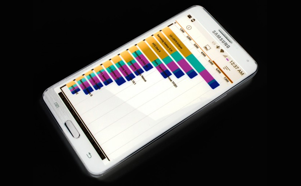 Samsung 終於取消造假跑分, 新方法提升效能