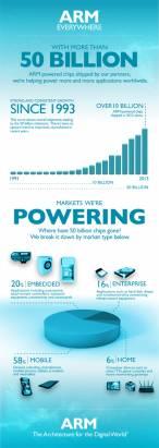 MWC 2014 : 500 億顆晶片的榮耀, ARM 的 One Size Doesn't Fit All 戰略助其征服多元領域