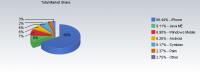 使用Android的上網比例即將超越Symbian?