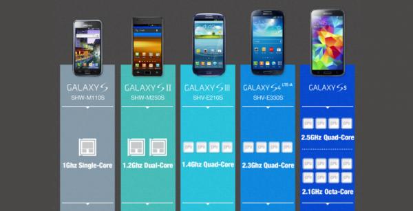 Samsung不願透露的 Galaxy S5 處理器曝光, 還有八核版本