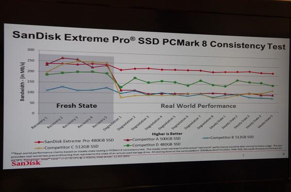 Computex 2014 : SanDisk 推出針對遊戲玩家與影音創作者之 Extream Pro SSD ,標榜十年
