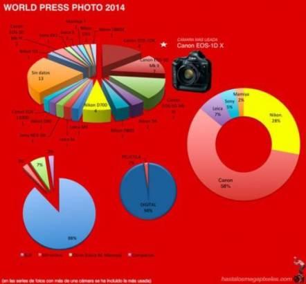 世界新聞攝影比賽作品近六成使用 Canon 相機拍攝