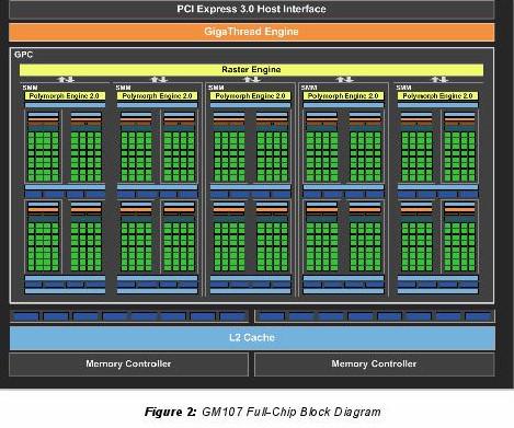NVIDIA Maxwell GPU 架構首發,主打功耗效能比的 GT 750 與 GT 750 Ti 報到
