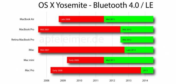 """iOS 8 / OS X Yosemite 重點功能: """"Handoff"""" 跨機用 Apps 不是每部 iPhone / iPad / Mac 都支援 [圖表]"""