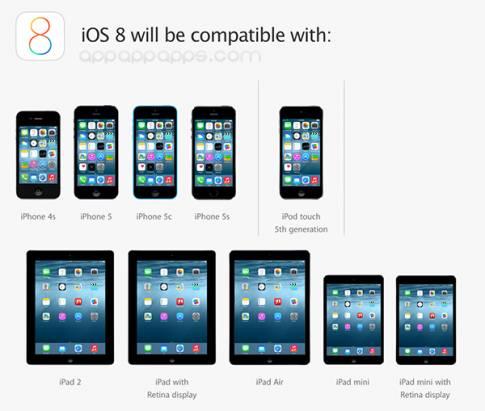 你的 iPhone / iPad 能用 iOS 8 嗎? 支援裝置及功能一覽