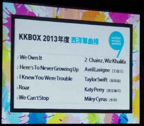 KKBOX 風雲榜槍先公布部分榜單,董事長樂團宣示數位音樂是獨立製作時代