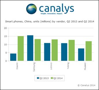 小米終於登上第一位: 擊敗 Samsung 成為大陸最強