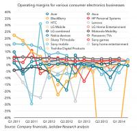 電子產品這門生意的「錢景」似乎是越來越慘了...