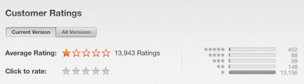 這個 App 只得一星評分, 卻登上 App Store 排行榜第一位