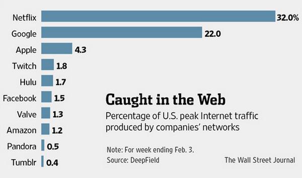 新興社交網絡: 用戶流量竟一度超越 Facebook