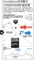【圖解看全球經濟】Correlations 經濟數字:分析師的評級影響股價