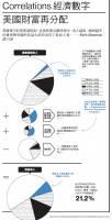 【圖解看全球經濟】Correlations經濟數字:美國財富再分配