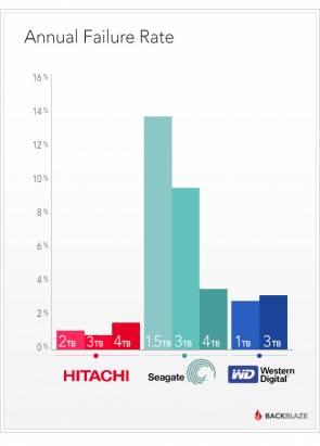 Backblaze網站近五年先後購入各廠兩、三萬顆硬碟的存活率,很具參考價值的硬碟購買指南