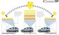 [科技新報]福特與 SunPower 合作,打造太陽能充電原型車