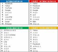 Google 公布台灣熱門關鍵字排行,棒球 社會議題 和風與療癒議題超夯