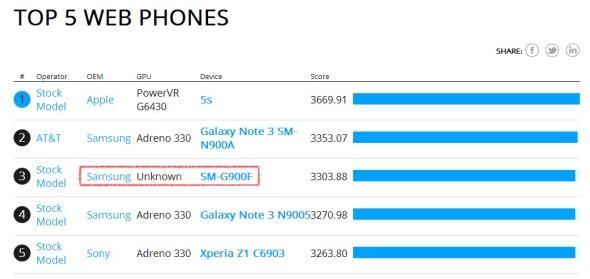 疑似 Samsung Galaxy S5 性能曝光?