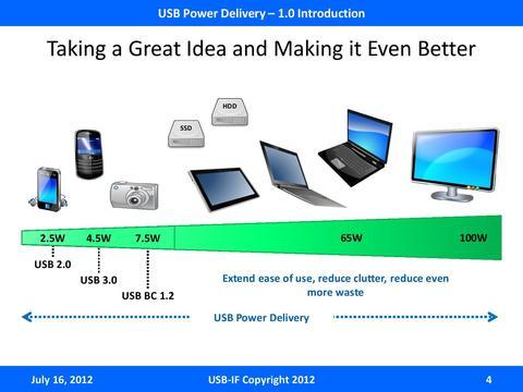 預防誤插, USB IF 將於 2014 年推出正反皆可插的 USB Type-C