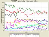 [科技新報]網路程式語言誰當紅?C 語言 Java 依舊是主流
