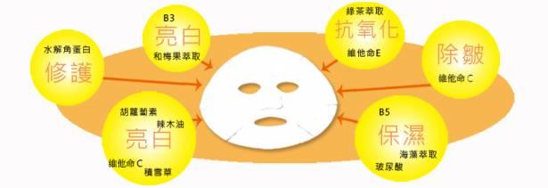 Usimply舒膚莉 急救亮白超值體驗左旋C亮白淡斑面膜(2片入)