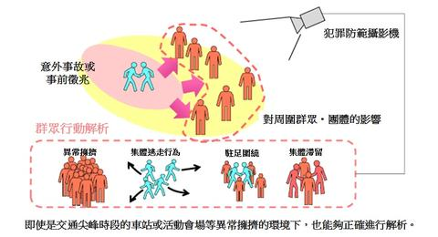 利用影像分析, NEC 可在發生犯罪前進行預防警示