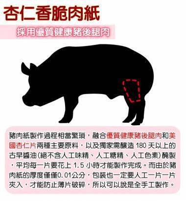 【快車肉乾】香脆肉紙(A1芝麻/A2原味/A3黑胡椒/A4櫻花蝦/A5海苔) x 超值分享包