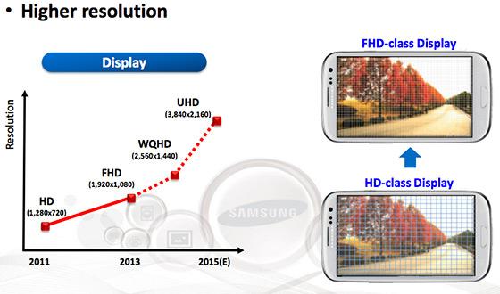 電話螢幕1080p高清還不夠, Samsung揭曉Galaxy S5螢幕超高解像度
