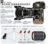 [超簡圖]數位相機是怎樣進行自動對焦的?