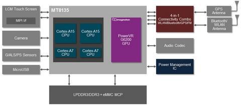 聯發科宣佈獲得 ARM Cortex-A50 系列以及新一代 Mali GPU 架構授權