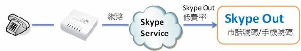 SP110 Skype節費盒