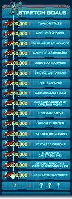 Mighty No.9 集資大幅突破目標,將推出包括 PC 、掌機、家用遊戲機等多平台版本