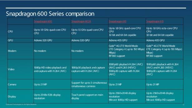 高通加速 64bit 架構布局,將開始生產八核心的 Snapdragon 615