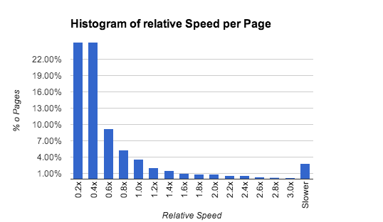 PDF.js 到底有多快?