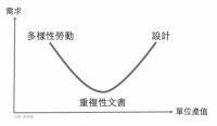 【MR JAMIE專欄】網路興起帶來的「人才微笑曲線」