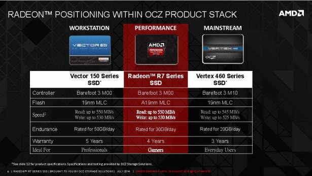 為玩家帶來全套 AMD 體驗, AMD 攜手 OCZ 共同推出 R7 系列 SSD