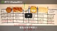 【希平方英文報】外食族當心!下落不明的卡路里