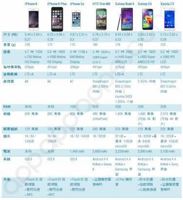 新一代旗艦電話比較: iPhone 6, iPhone 6 Plus, One M8, Note 4, Xperia Z3 [圖表]