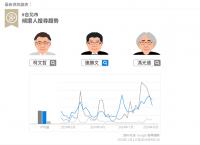 夠在地化的服務! Google 針對台灣選戰推出 Google 政治與選舉網站快速連結;另外也針對包括參選登記