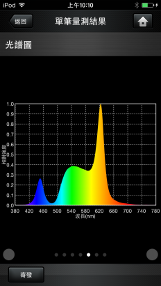 購買 Philips hue 的 智慧型燈泡 要了解的照明知識