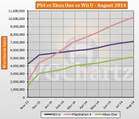 PlayStation 王朝回歸?PS4 銷量遠超 Xbox One 及 Wii U