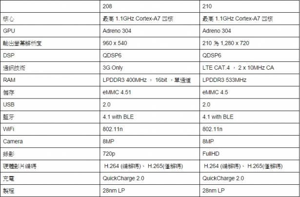 新一代 Snapdragon 處理器平台規格表與定位簡介