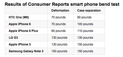 消費者報告: iPhone 6 Plus 彎曲測試結果竟和網絡流傳相反 [影片]