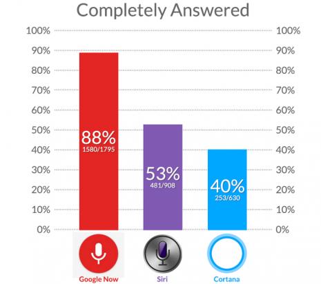 最強智能助手決鬥: Siri / Google Now / Cortana 三選一 [影片]
