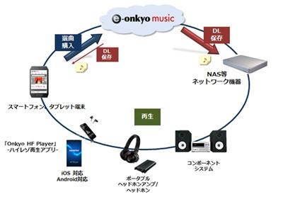 Onkyo 與 QNAP 將在日本推出整合數位音樂購買、下載、管理與播放的音樂 NAS 系統以及服務