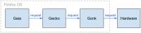 Web app 如何操作硬體功能(Firefox OS 的內部溝通 – 藍牙篇)