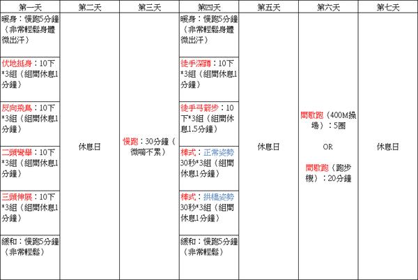 【女性適用】減肥訓練菜單(初、中、高階)